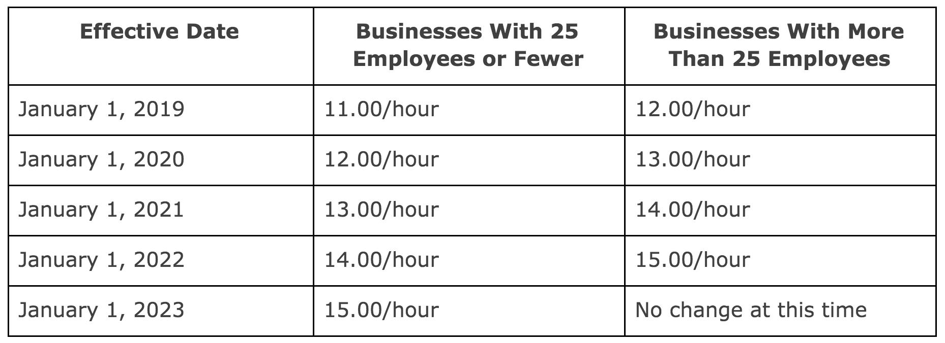 minimum-wage-chart